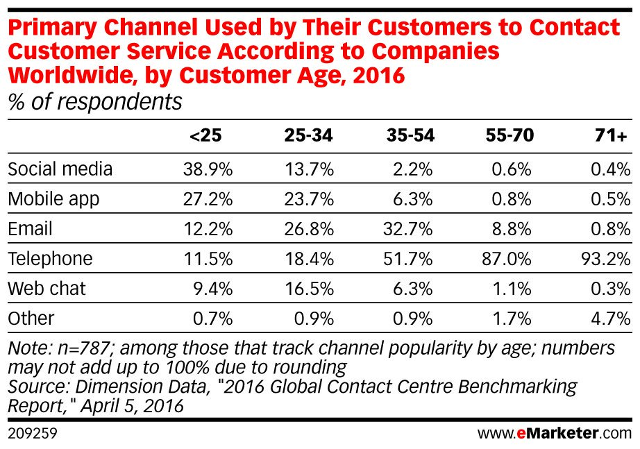 ICYMI: #Consumers are demanding more #multichannel #CS support than ever before: https://t.co/4nETmwc6e0 https://t.co/Hjsp3rW54E