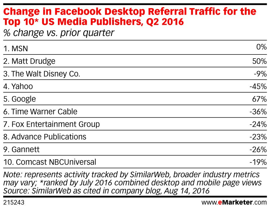 ICYMI: @facebook referrals to #media sites have declined on #desktop: https://t.co/i1P5Fjnfr6 https://t.co/bT2XZdnqfz