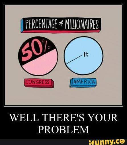 Millionaires in the USA