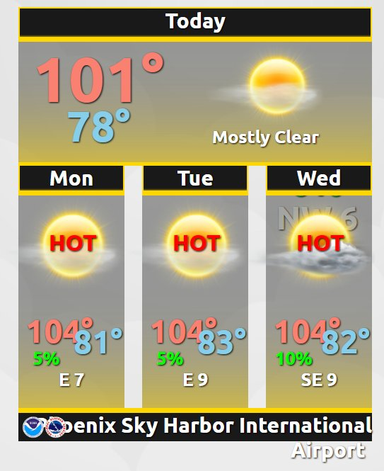 Warming trend expected today, but temperatures remain below normal. azwx