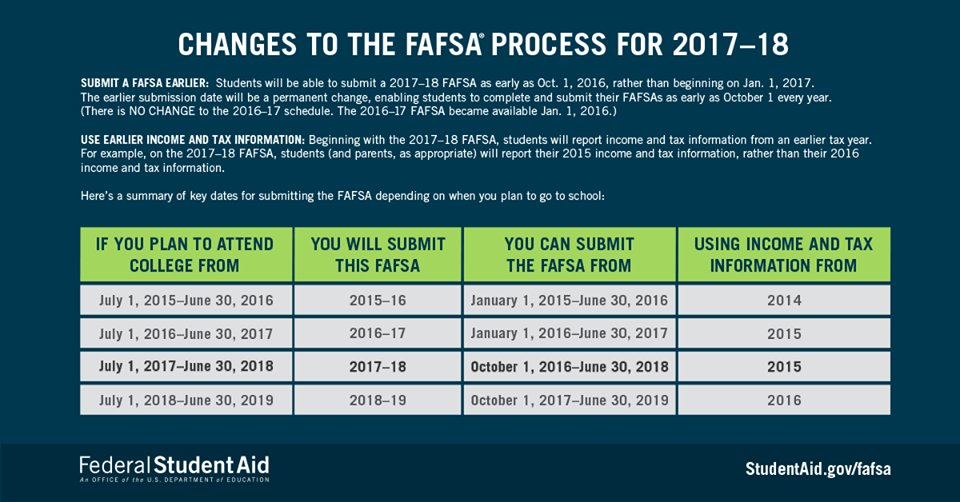 These are important changes to the 2017-2018 FAFSA process. Check these out! https://t.co/zboYXcY4e0