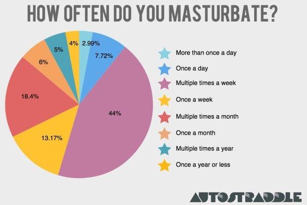 how often should someone masturbate