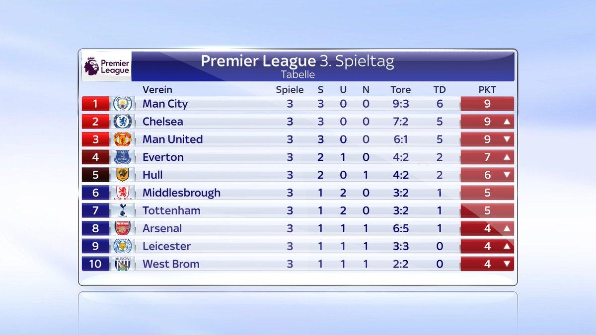 Aktuelle Tabelle Premier League