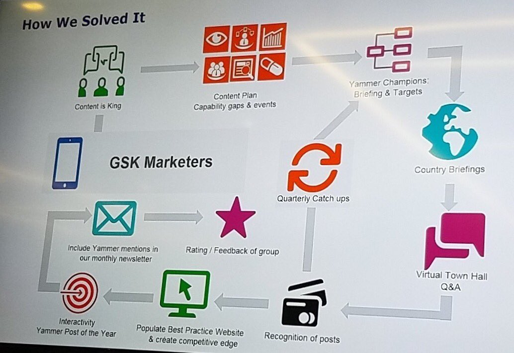 How #GSK tackled engaging their marketing group with  content on #Yammer #londonwol https://t.co/MqhmRRvCoq