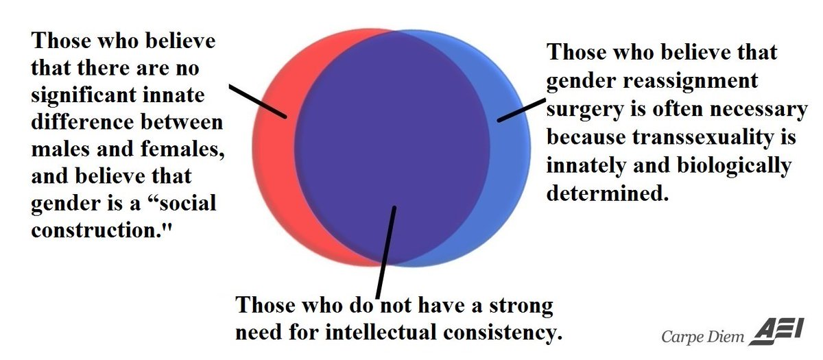 Mark j perry on twitter venn diagram are gender differences mark j perry on twitter venn diagram are gender differences innate or are they a social construct is transsexuality innate chsommers ccuart Image collections