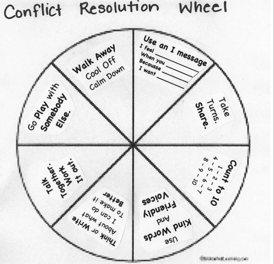 """Social Work Toolkit On Twitter: """"Conflict Resolution Wheel"""