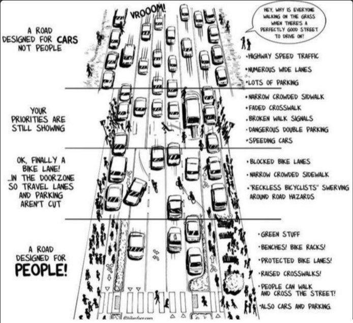 A Road Designed for People - Great @bIkeyface infographic  via @OutdoorsNWMag @GeraldFitt cc @carltonreid https://t.co/wtxXw8YNcu