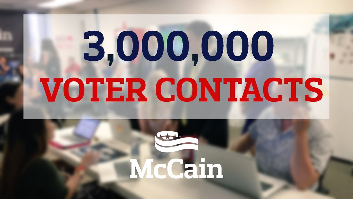 Yay! Team McCain has made 3,000,000 voter contacts! Great job team! #AZSen #TeamMcCain https://t.co/MI9rMSRSPK