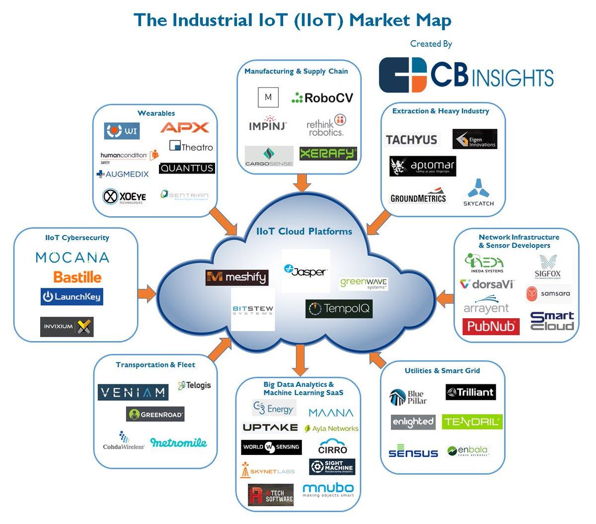The Industrial IoT Market Map (IIoT)