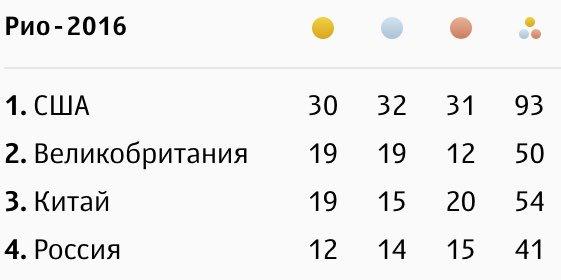 Олимпийские игры 2016-2 - Страница 3 CqH0MD5WIAAVwo2