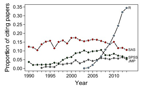 The mismatch between current statistical practice and doctoral training in ecology