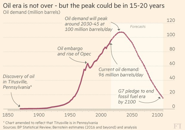 """peak oil research paper """"a lot of our clients recognise that peak demand is real,"""" said ed rawle, wood mackenzie's head of crude oil research """"it's just a question of when it arrives""""  seeing peak oil ."""