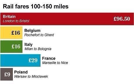 Hurrah for rail privatisation! No other country adds as much value to shareholders over 100 miles as Tory Britain. https://t.co/wbeWgMshCP
