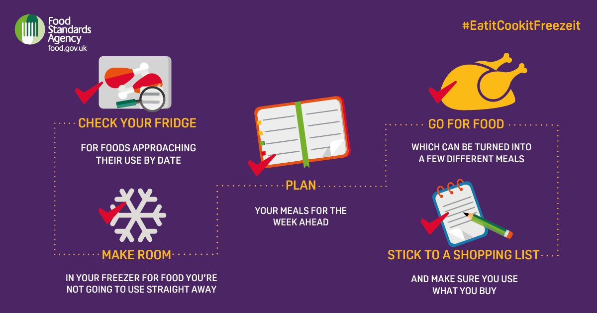 About a third of the world's food gets thrown out - here are some tips on how you can reduce #FoodWaste https://t.co/a9FiueV65O