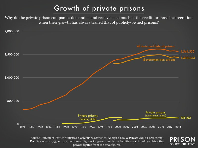 Don't confuse cause & effect. Private prison growth follows, not leads, the prison boom. https://t.co/KV0T9H1fVZ https://t.co/GTJFPXdoBw