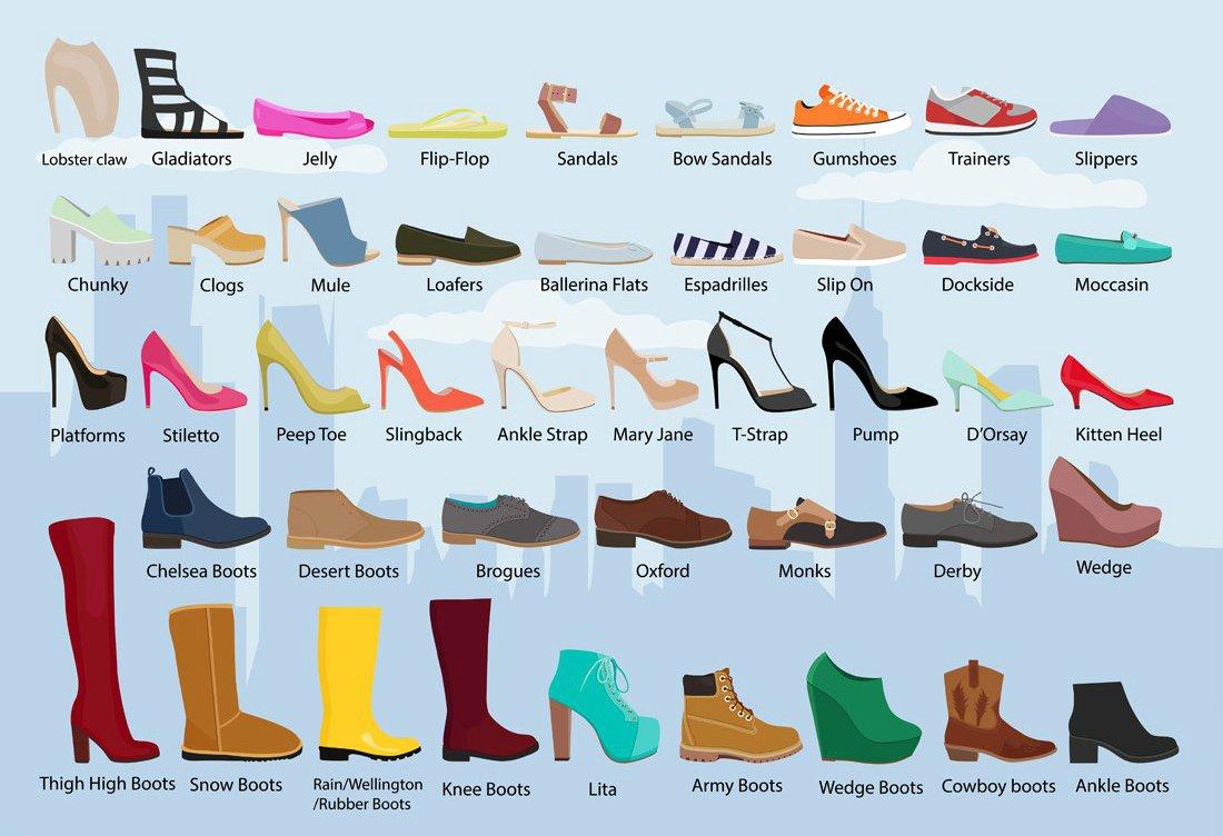Виды обуви названия с картинками на русском