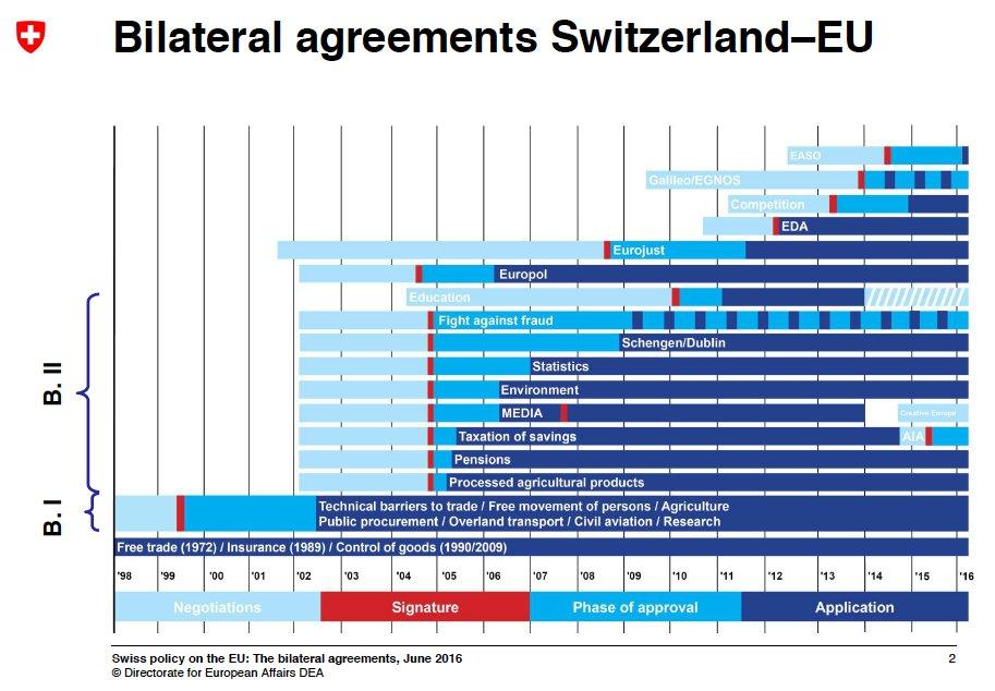 Laurent Pech On Twitter Switzerlands Complex Set Of Main