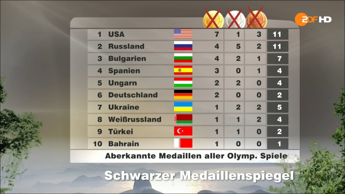 olympische sommerspiele medaillenspiegel