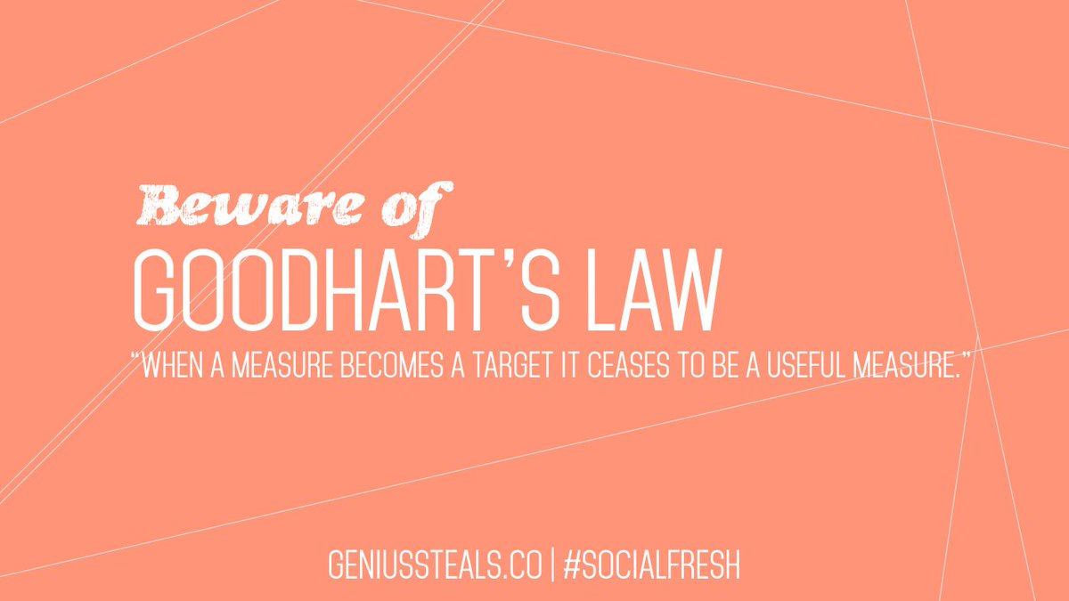 EVERY marketer should be aware of Goodhart's Law. SO important. #SocialFresh Article pic: https://t.co/qrRyaVnF79 https://t.co/q4twGx9S4X