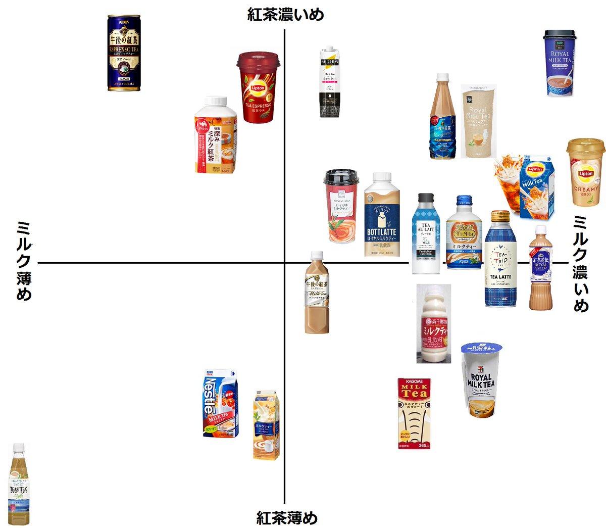 個人的ミルクティー格付表最新版です、ご確認ください