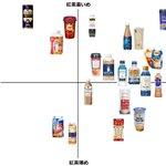 ミルクティー好き集まれ!ミルクティーをミルクと紅茶の濃さという二つの軸で格付けしたグラフがすごい!