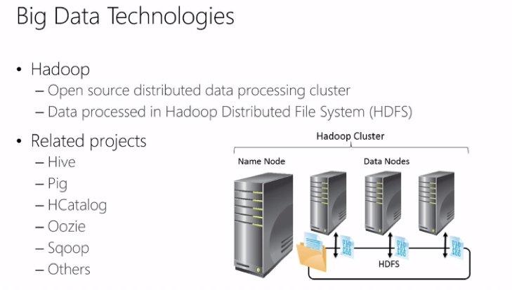 Implementing Big Data Analysis – Microsoft Virtual Academy