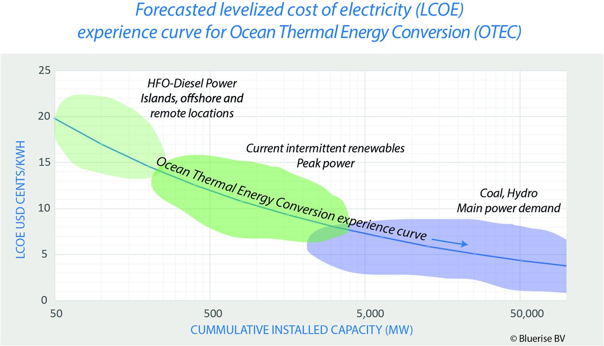 Ocean Thermal: Energy Conversion