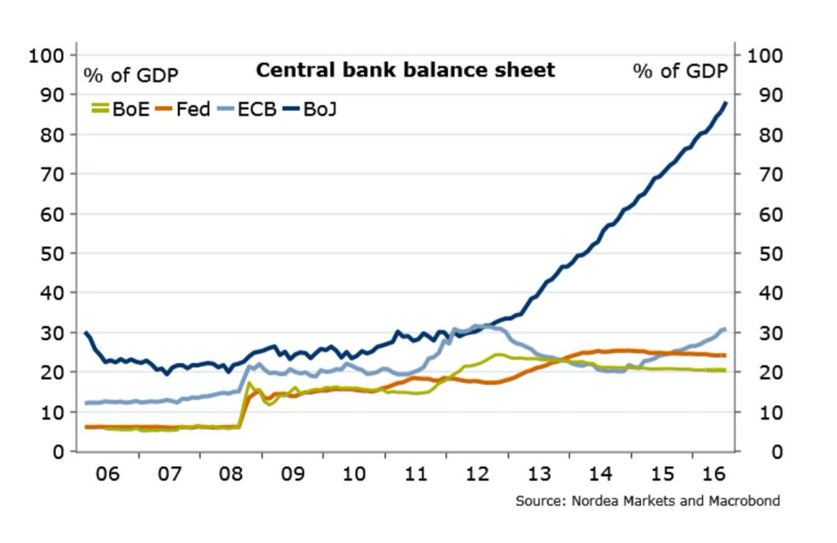 central bank balance sheet as % of gdp well done keep central bank balance sheet as % of gdp well done keep it up