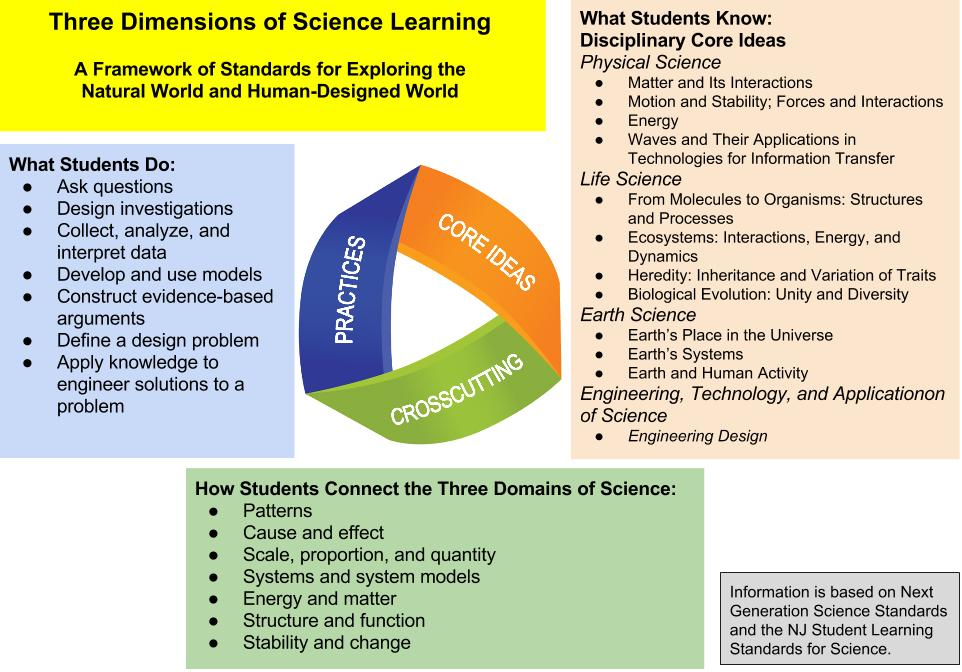 Image result for three dimensions of ngss