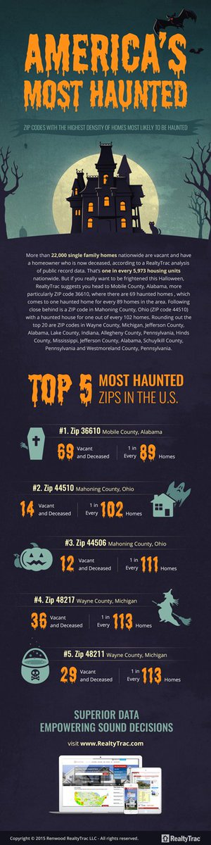 Ghost Towns: America's Most Haunted ZIP Codes - https://t.co/tJKODS007L https://t.co/eeCfKIh6bI