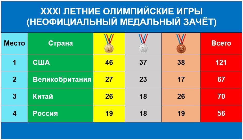 Летние олимпийские игры 2016 медальный зачет