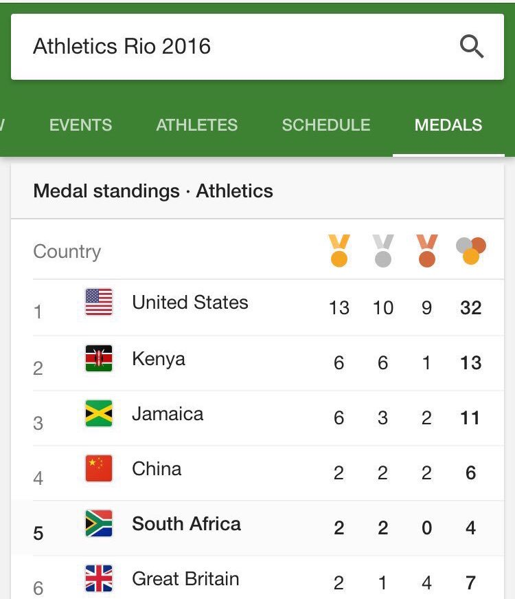 SA finished 5th on medal table for Athletics after  powerhouses USA, Kenya, China, Jamaica! #teamSArise https://t.co/yTH4IJJz3A