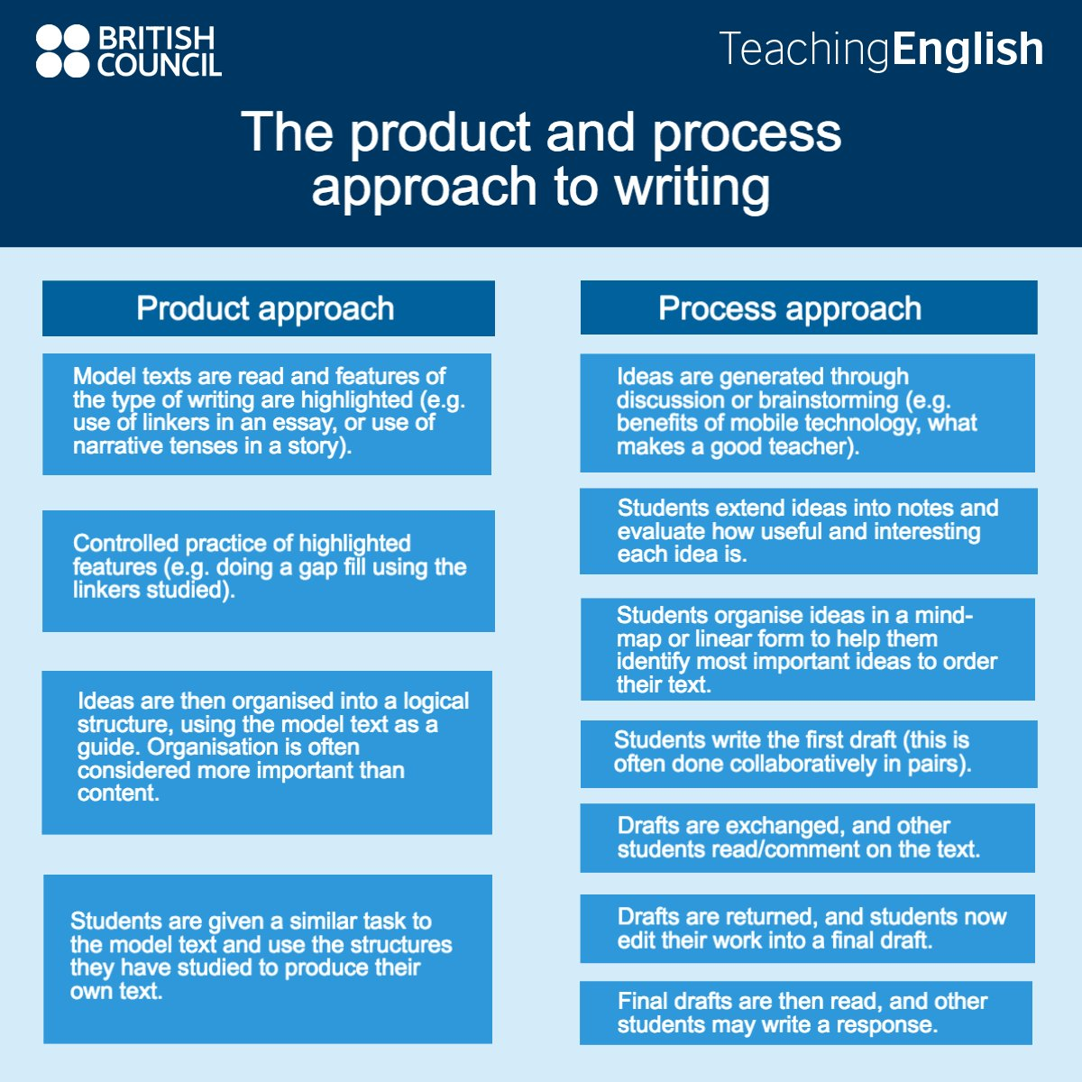 product essay writing Getting a custom academic or business paper is easy as 1-2-3 123writingscom is a professional essay, research paper, thesis and dissertation custom writing company serving the needs of college and graduate students.