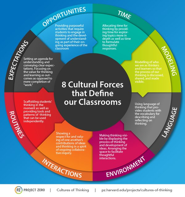 Classroom Design Education Definition ~ Cultural forces that define leadership… what ed said
