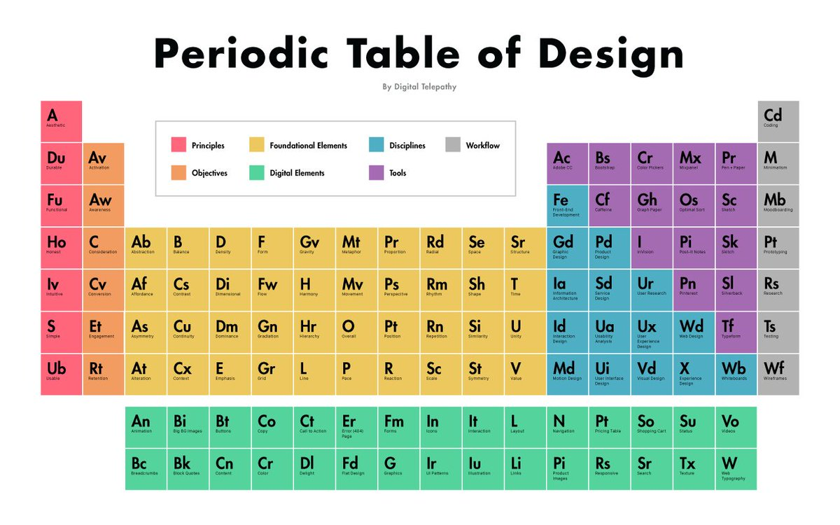 Co on periodic table images periodic table images co on periodic table gallery periodic table images invision on twitter the periodic table of design gamestrikefo Images