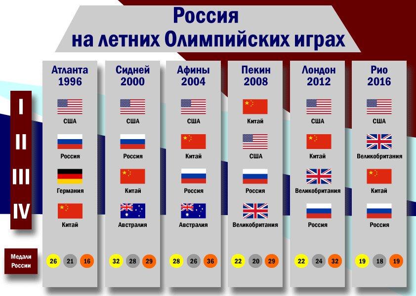 Олимпийские игры 2016-2 - Страница 20 Cqfj3VBWcAAjl7x