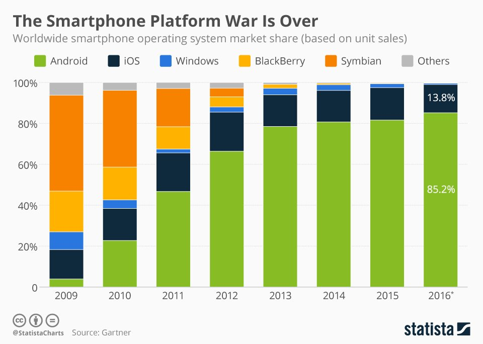 A very revealing graph on the growth of Android OS. Windows/Blackberry/Symbion OS literally wiped out https://t.co/EuozyATK8O