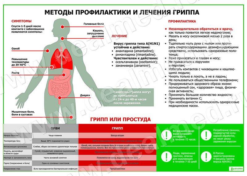 Осложнения гриппа клиника лечение профилактика