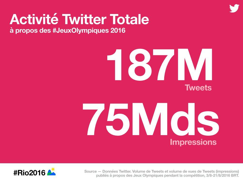 Retour sur rio2016 en chiffres et en tweets https blog twitter com fr 2016 retour sur rio2016 data pic twitter com lgn6yqn2l3