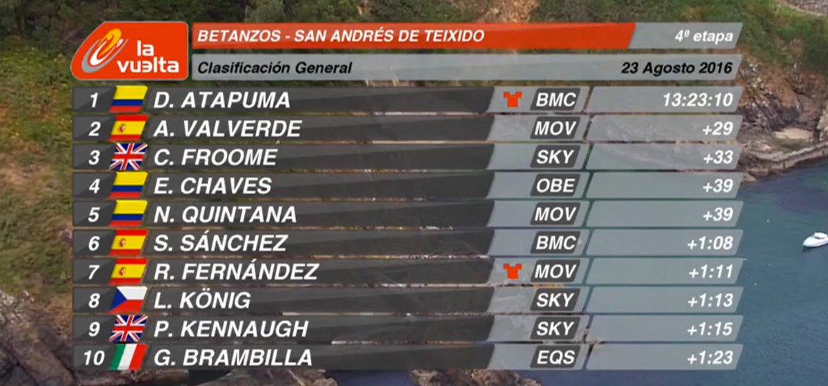 Vuelta a España 2016 - Página 2 Cqjkj-GVUAEdwJS