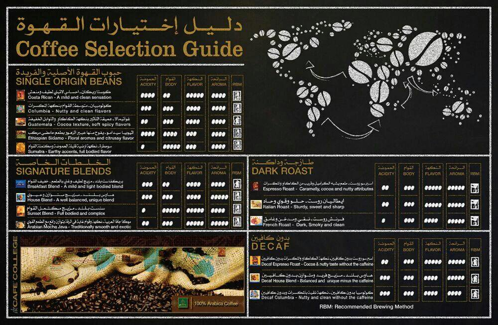 Dr Cafe د كيف On Twitter دليل إختيارات القهوة الرائحة النكهة القوام الحموضة
