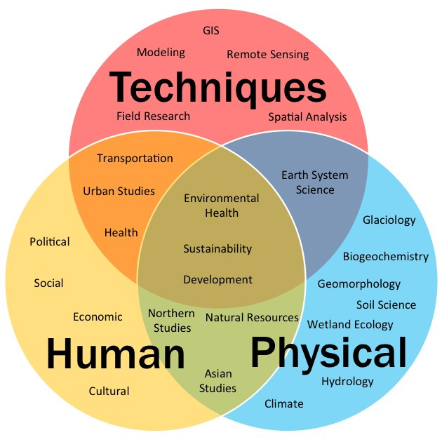 the discipline of human geography To the principle of a wider, umbrella discipline of geog- raphy (including physical  geography) regardless, con- temporary human geography has taken on a.