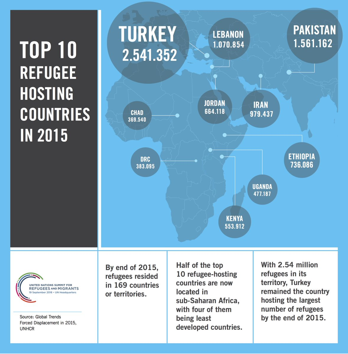 It is a mistake to think that developed countries shelter most of the refugees in the world #UN4RefugeesMigrants https://t.co/mYPcyA0Q3N