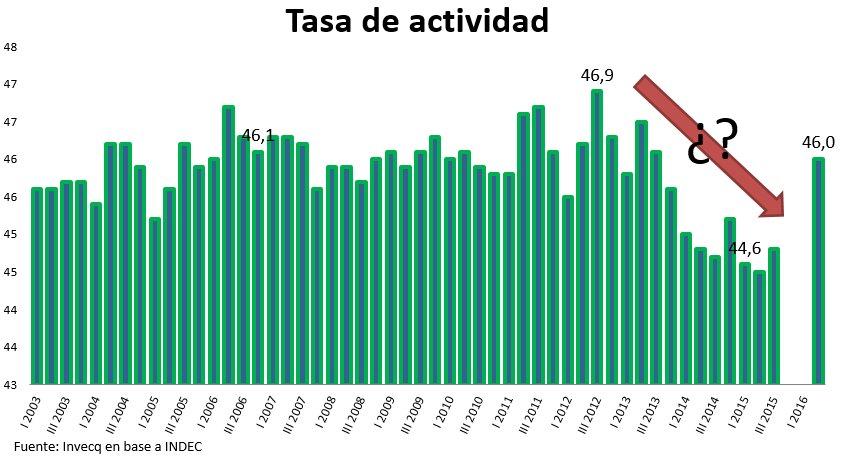 Espaa est por debajo de la media europea en tasa de