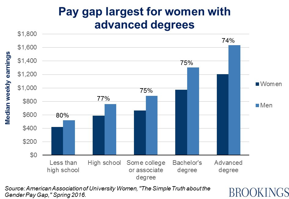 impact of college degree on gender wage gap Thus contributing an additional factor that increases the wage gap 1 card and lemieux (2001) analyze the wage gap between college and high school graduates for.