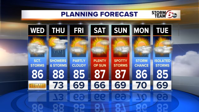 Warm and muggy for the rest of the month. Will be stormy as well with the exception of Fri & Sat. @rtv6