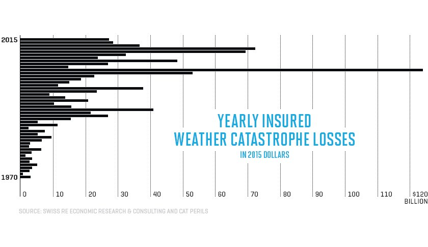 RT @AssaadRazzouk Insurers Become #Climate-Change Believers As Severe Weather Costs Become Eye-Poppingly Huge  https://t.co/C2zFOuYgxD