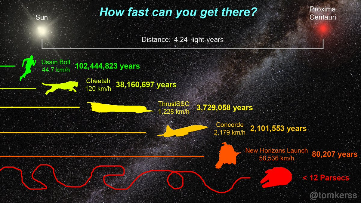 So you want to go to #Proximab? Its star #ProximaCentauri is the closest to the Sun, but you'll still need speed! https://t.co/eGx49Lr5Ma