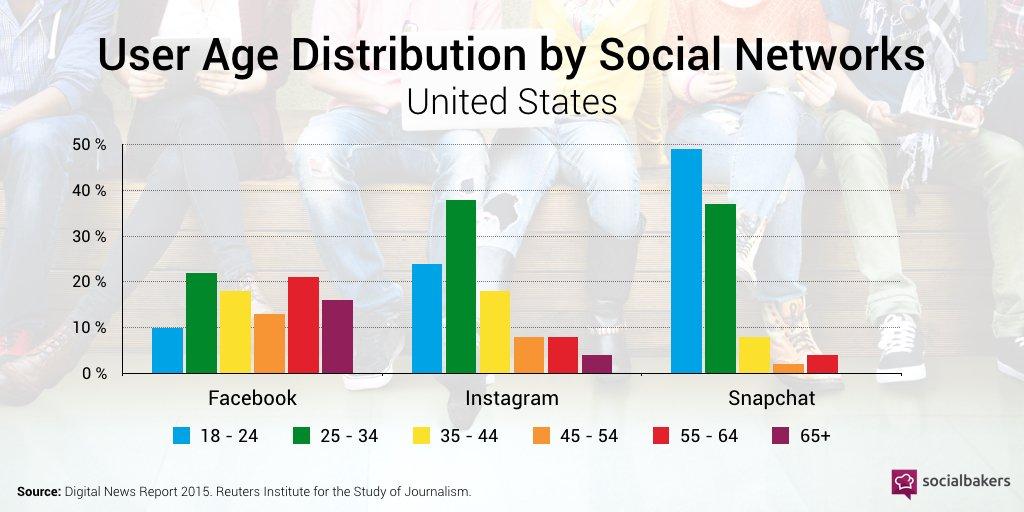 Twitter Vs Facebook Vs Snapchat Vs Instagram