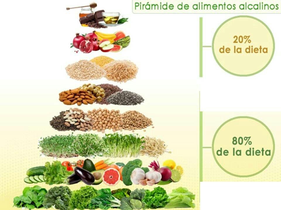 Dietas alcalinas para perder peso